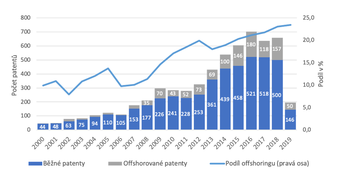 graf patenty